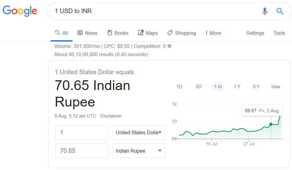 1 United States Dollar equals to Indian Ruppes, USD to INR