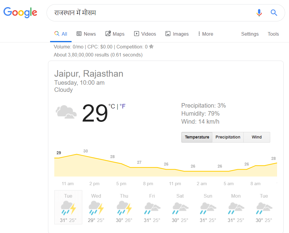 Weather Report of Rajasthan